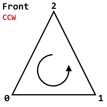 TriangleWinding